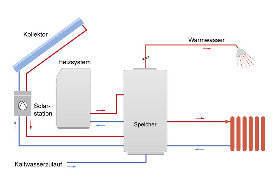 Großzügig Warmwasser Heizsystem Schema Ideen - Elektrische ...